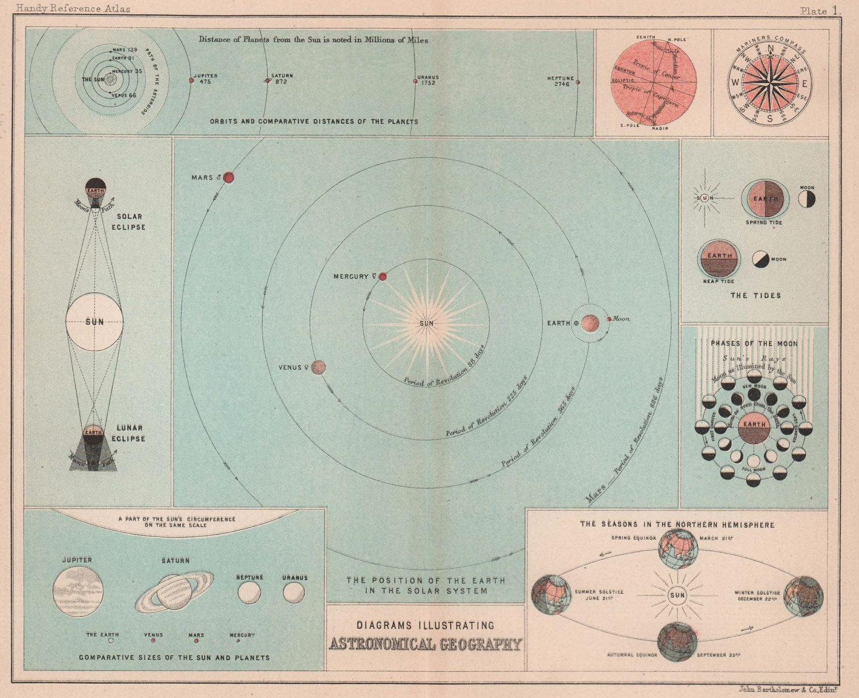 Astronomy. Solar System. Planets. Seasons. Eclipse. BARTHOLOMEW 1893 old map