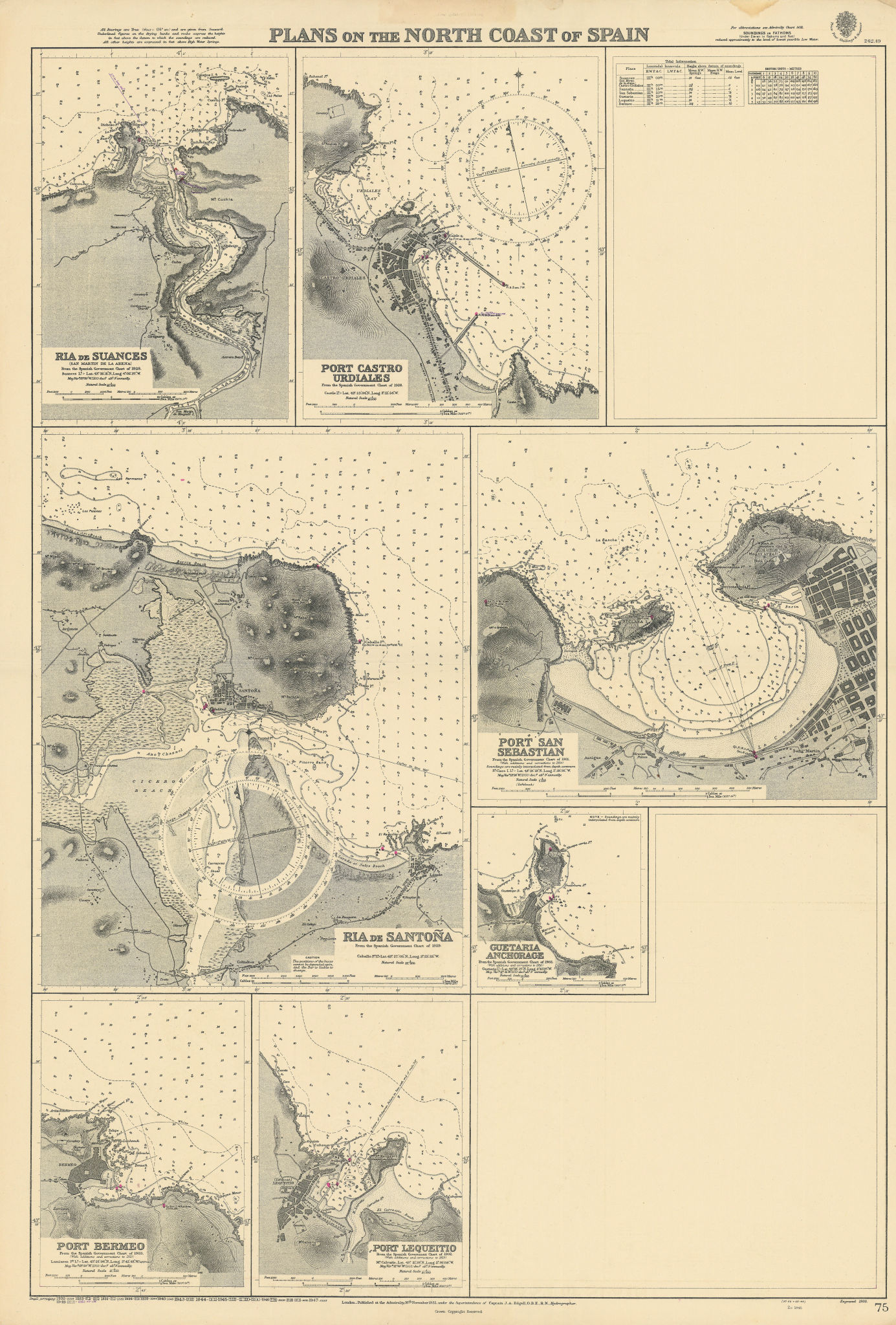 North Spain harbours. Santoña San Sebastian ADMIRALTY sea chart 1932 (1951) map