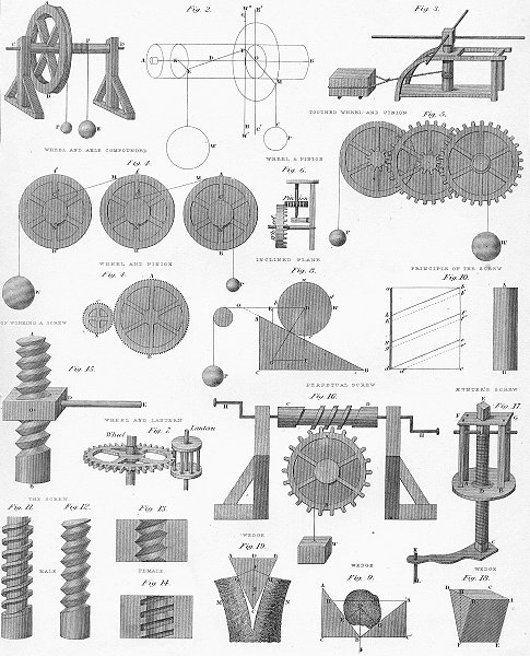 SCIENCE. Equilibria wheel axle incline plane wedge c1849 old antique print