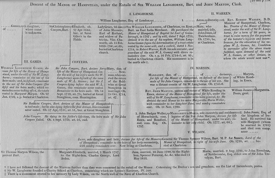 Associate Product HAMPSTEAD MANOR. Langhorne & Maryon Family tree 1814 old antique print picture