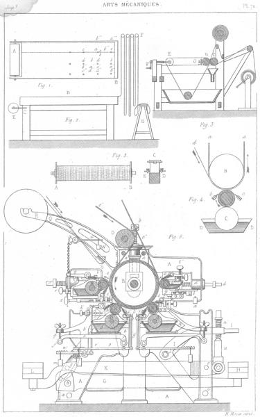 Associate Product SCIENCE. Arts Mecaniques. Impression Sur Etoffes, 1 1879 old antique print