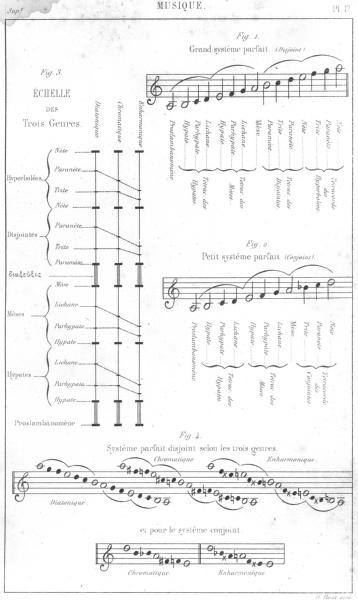 Associate Product MUSIC. Musique. Musique ancienne(No 1) 1879 old antique vintage print picture