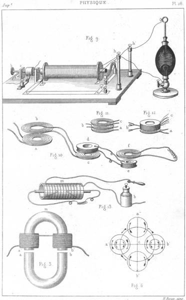 Associate Product SCIENCE. Physique. Induction electrique 2 1879 old antique print picture