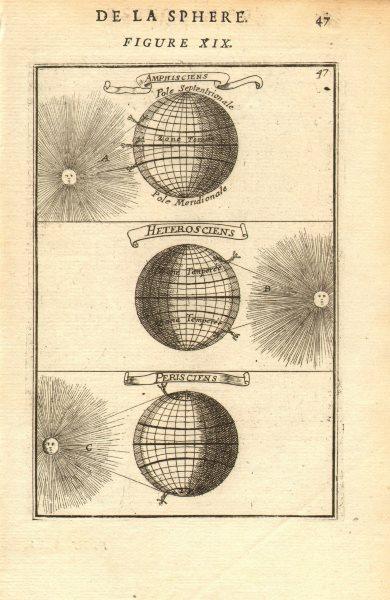 Associate Product SHADOWS. Amphiscii Heteroscii Periscii. Tropics poles temperate. MALLET 1683 map