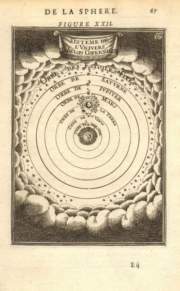 Associate Product COPERNICUS HELIOCENTRIC UNIVERSE. Planets rotate around Sun. MALLET 1683 map