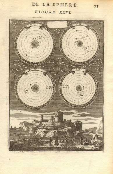 Associate Product COPERNICUS HELIOCENTRIC MODEL. Movement of the planets. MALLET 1683 old map