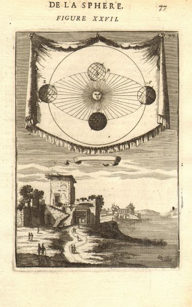 Associate Product HELIOCENTRIC SOLAR SYSTEM. Earth's movement as per Copernicus. MALLET 1683 map