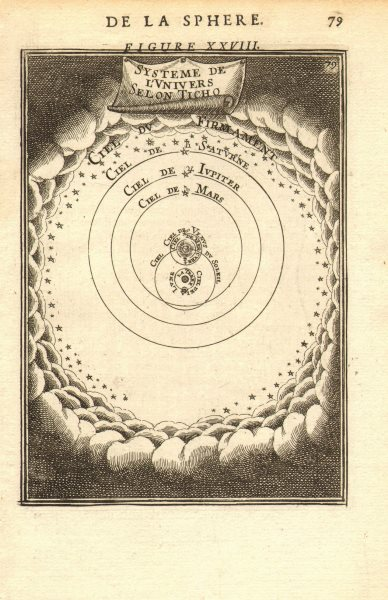 Associate Product TYCHONIC SOLAR SYSTEM. Tycho Brahe's geo-heliocentric astronomy. MALLET 1683 map