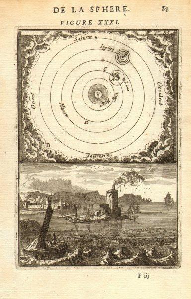 Associate Product CARTESIAN SOLAR SYSTEM. Planetary movement as per Descartes. MALLET 1683 map