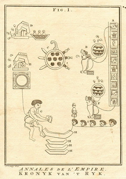 Associate Product Annals of the Empire. Aztec/Nahuatl glyphs. Mexico. Chimalpupuca 1762 print