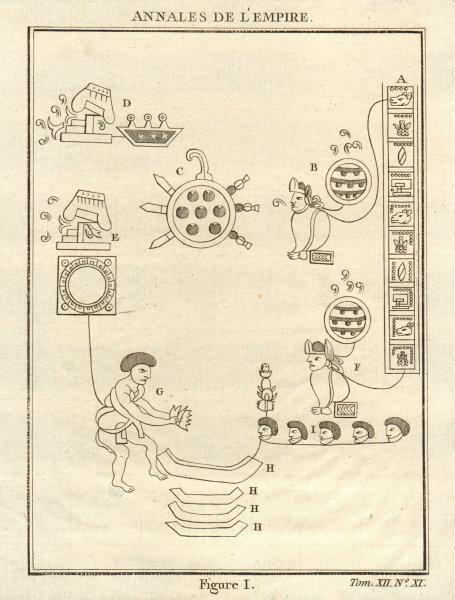 Associate Product Annals of the Aztec Empire. Aztec/Nahuatl glyphs. Mexico. Chimalpupuca 1754