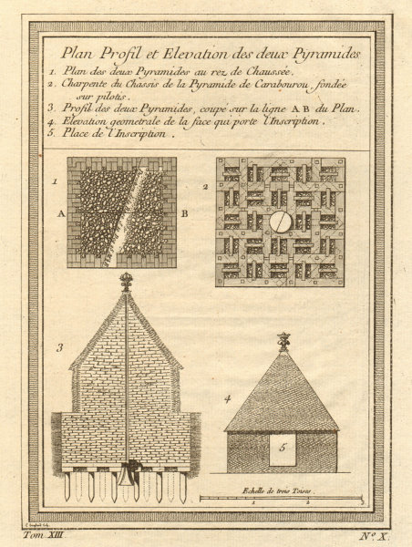 Associate Product Profile and elevation of two Pyramids of Cochasqui, Ecuador 1756 old print