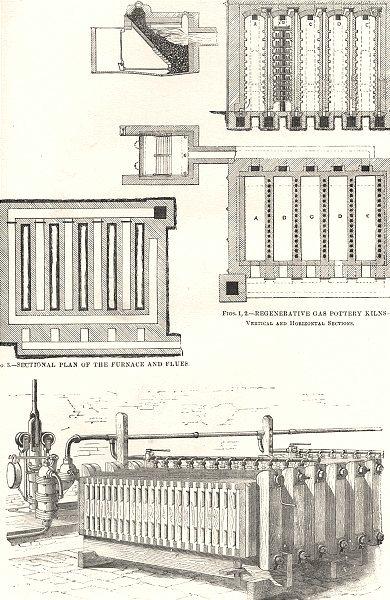 Associate Product CERAMIC ARTS. Regenerative Gas pottery kilns; furnace Flues; Filter press 1880