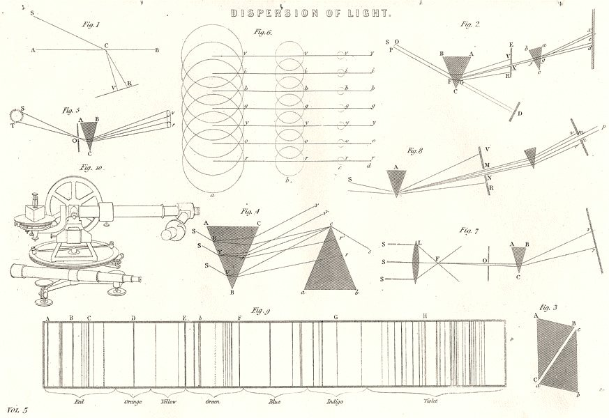Associate Product SCIENCE. Dispersion of Light 1880 old antique vintage print picture