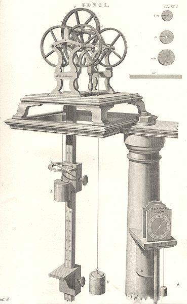 SCIENCE. Force (1)  1880 old antique vintage print picture