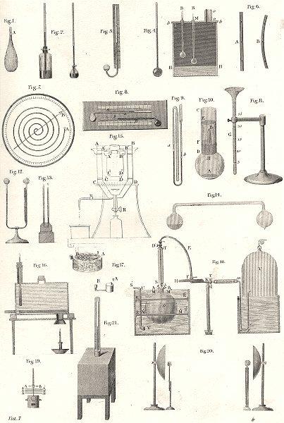 Associate Product SCIENCE. Heat 1880 old antique vintage print picture