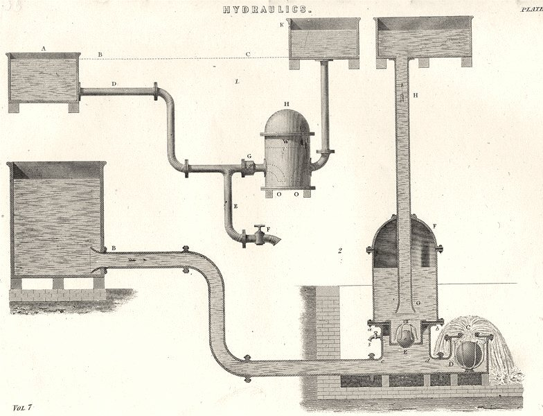 Associate Product ENGINEERING. Hydraulics (6)  1880 old antique vintage print picture
