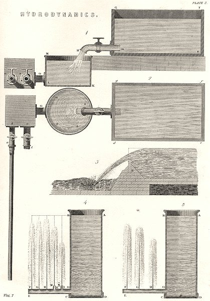 Associate Product SCIENCE. Hydrodynamics (2)  1880 old antique vintage print picture