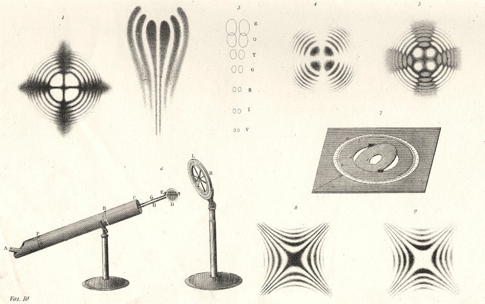 Associate Product SCIENCE. Polarization of light (2)  1880 old antique vintage print picture