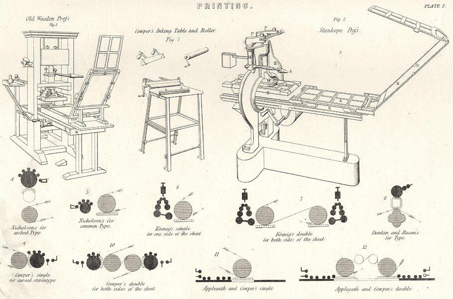 Associate Product PRINTING.Wood prefs;Stanhope Cowper Nicholson Koenig Donkin Bacon Applegath 1880