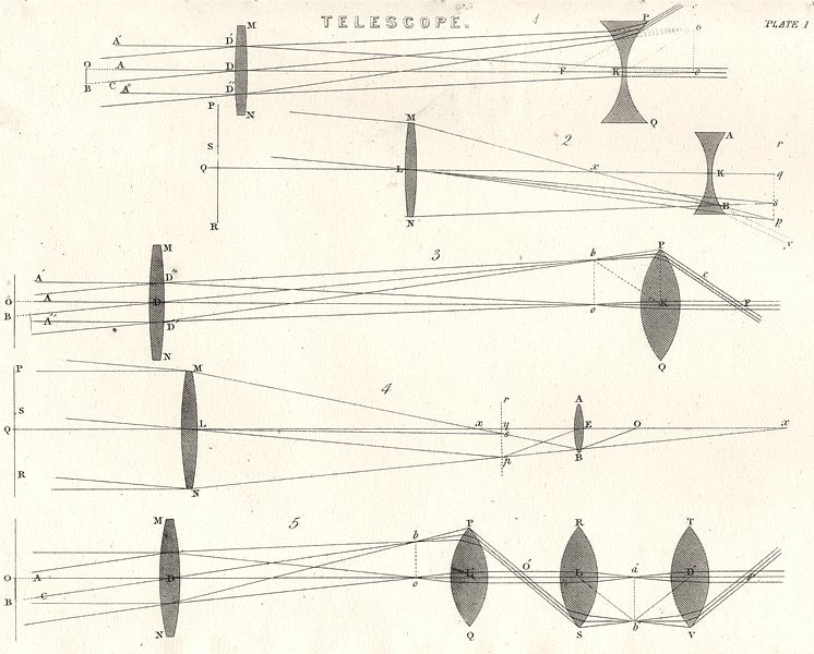 Associate Product TELEGRAPHS. Writing instru. polarized electro- Magnet; 2- printing 1880
