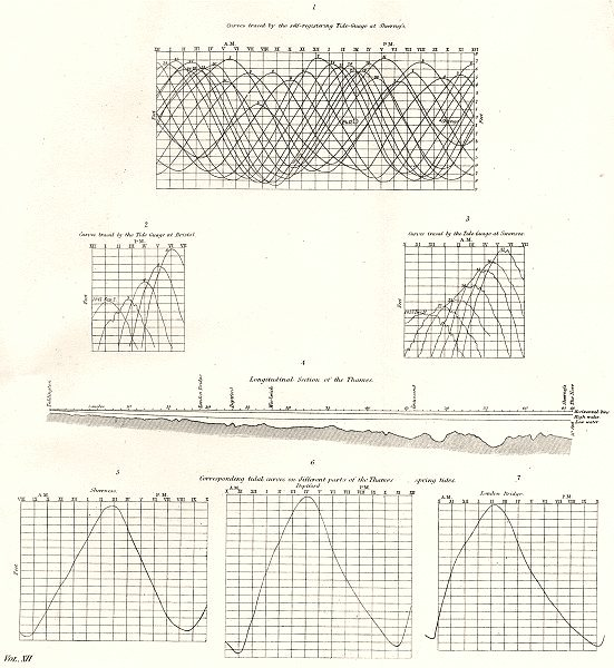 Associate Product TIDES TIDAL GUAGES.Sheerness Bristol Swansea Deptford London Bridge 1880 print