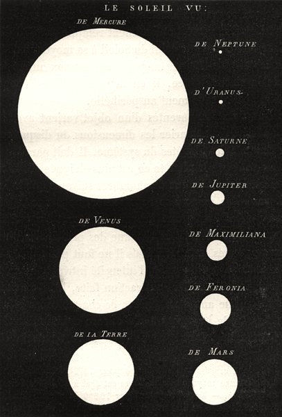 Associate Product ASTRONOMY. Size of Sun seen from the planets (and Feronia/Maximiliana) 1877