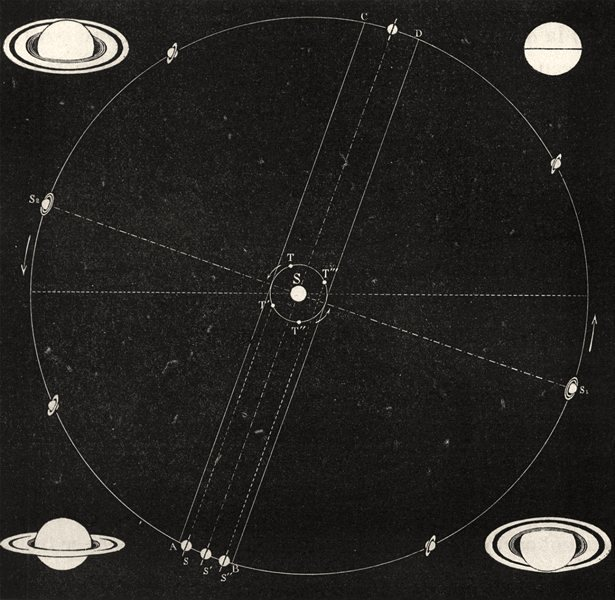 SATURN. Periodic disappearances & apparitions of its rings. Phases 1877 print