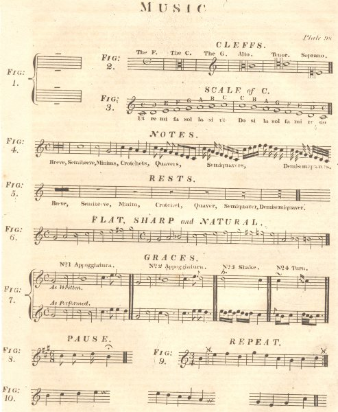 Associate Product MUSIC. Cleffs Scale of C notes rests flat sharp natural graces pause repeat 1830