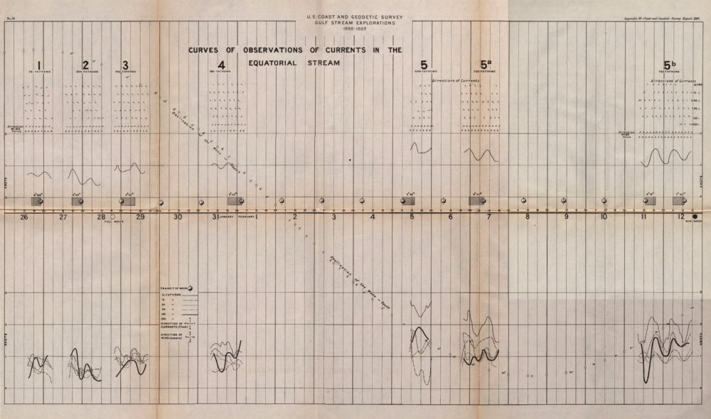 Associate Product USA. Gulf stream. 1888-1889 Ocean current observations I. USCGS 1889 old map
