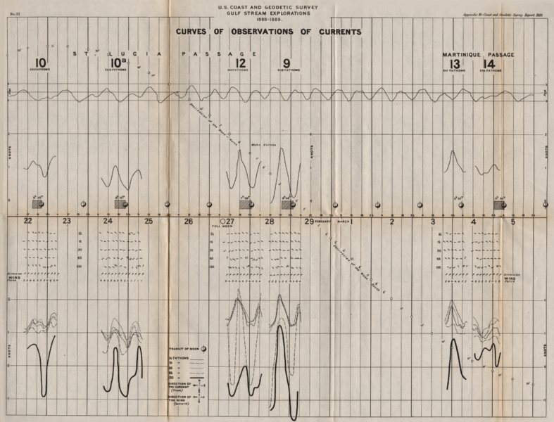 Associate Product USA. Gulf stream. 1888-1889 Ocean current observations II. USCGS 1889 old map