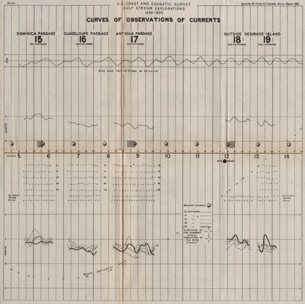 Associate Product USA. Gulf stream. 1888-1889 Ocean current observations III. USCGS 1889 old map