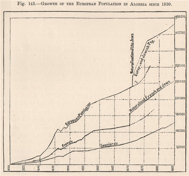 Associate Product Growth of European population,Algeria 1830-1885.Jews French Spanish 1885 map