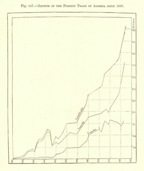 Associate Product Growth of the Foreign trade of Algeria since 1830 1885 old antique map chart