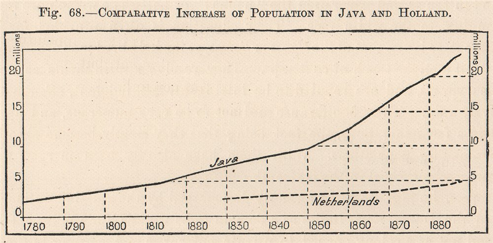 Associate Product Comparative increase of population in Java & Holland. Indonesia 1885 old print