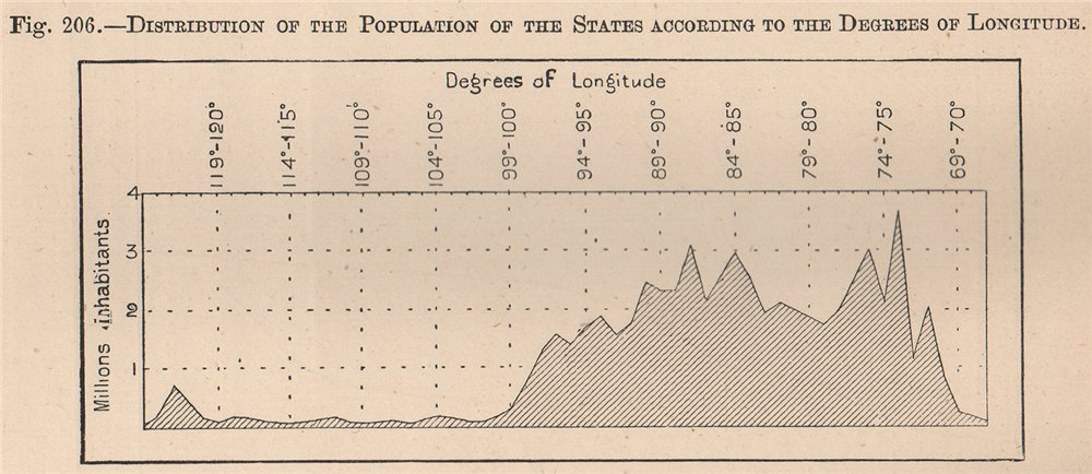Associate Product USA population distribution by Degrees of Longitude. United States 1885 map