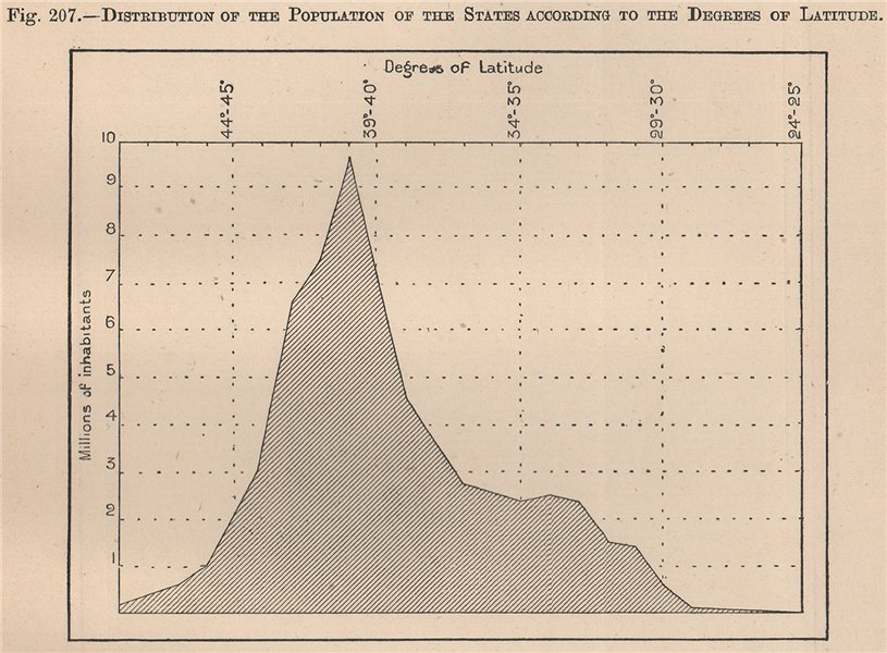 Associate Product USA population distribution by Degrees of Latitude. United States 1885 old map