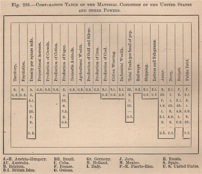 Associate Product Comparative table of the material condition of the US & other Powers 1885 map