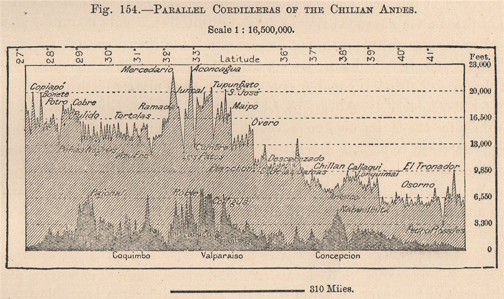 Associate Product Parallel Cordilleras of the Chilian Andes. Chile 1885 old antique map chart