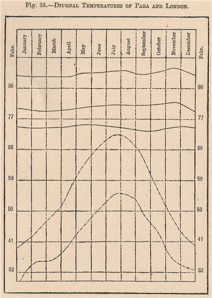 Associate Product Diurnal Temperatures of Para and London. Brazil. Amazonia 1885 old antique map