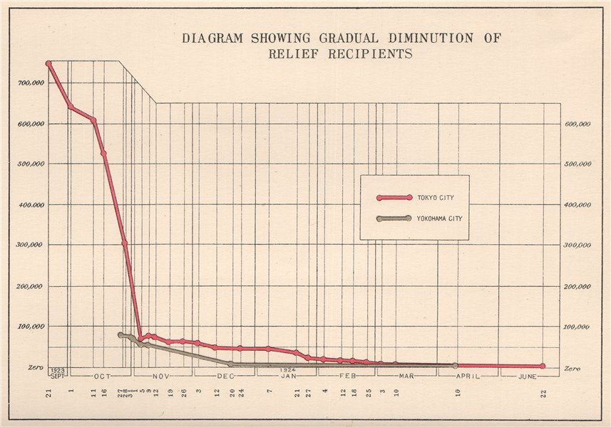 Associate Product GREAT KANTO EARTHQUAKE 1923. Number of relief recipients. Japan Tokyo 1926 map