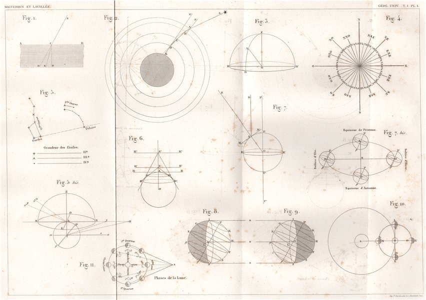 Associate Product ASTRONOMY. Compas points Equinox. Mathematics 1855 old antique print picture