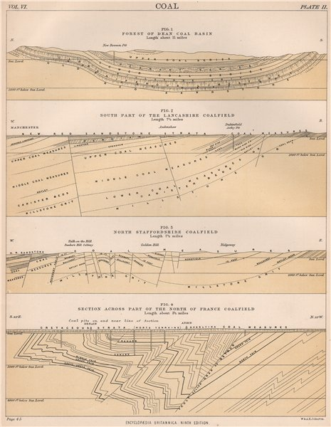 Associate Product COALFIELD SECTIONS Forest of Dean Lancashire North Staffordshire France 1898 map