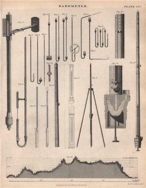 Associate Product Barometer. Pressure gauge equipment. Victorian engineering. BRITANNICA 1860