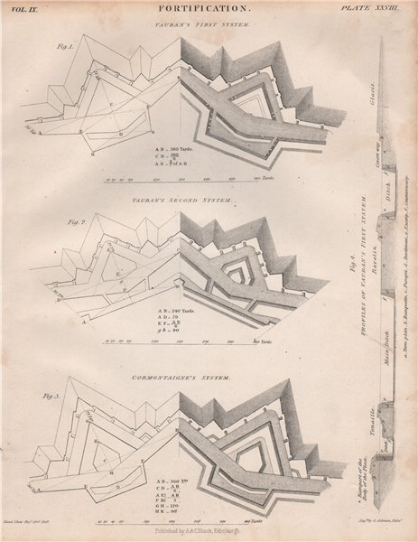 Fortifications. Vauban's first & second systems. Cormontaigne's system 1860