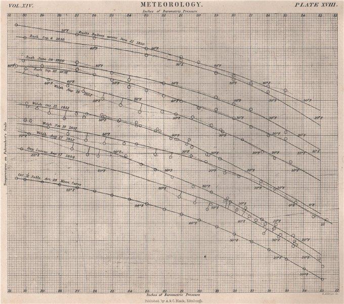 Associate Product Meteorology. Temperature versus barometric pressure measurements 1860 print
