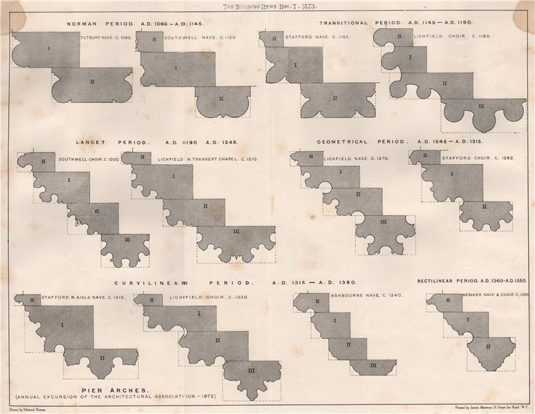 Norman Transitional Lancet Geometrical Curvilinear Rectilinear periods 1873