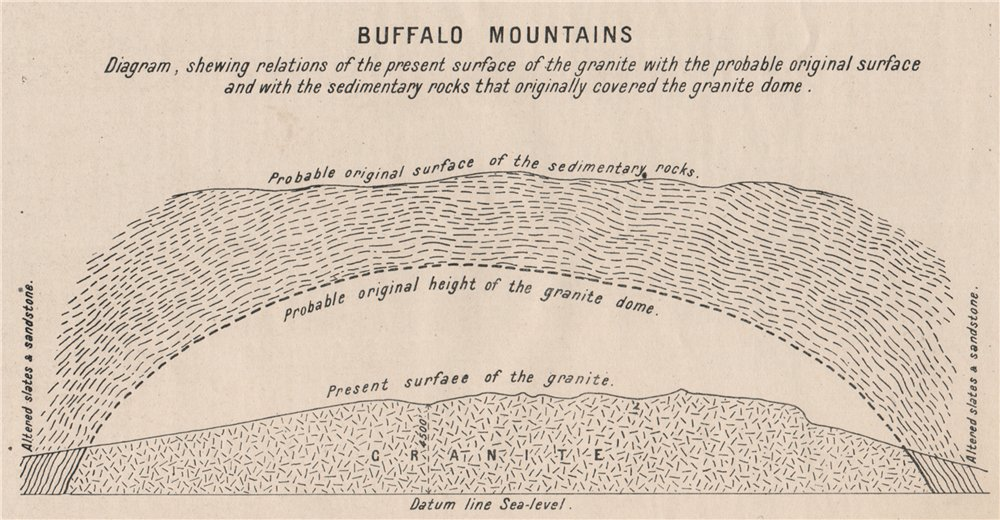Associate Product Buffalo Mountains cross section. Geological. Victoria, Australia 1908 old map