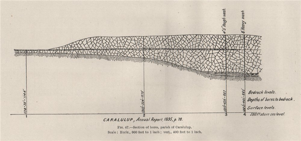 Associate Product Section of bores, Parish of Caralulup. Victoria, Australia. Mining 1909 map