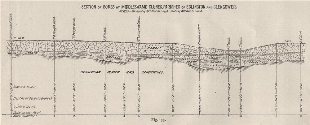 Associate Product Bores at Middleswamp, Clunes, Eglington & Glengower. Victoria Australia 1909 map